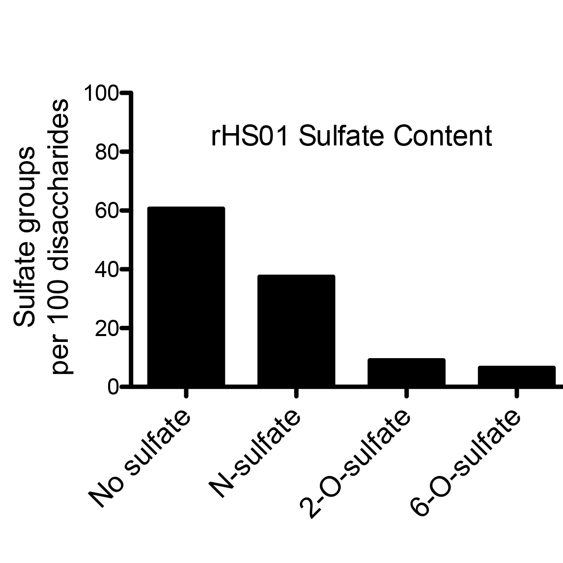 rHS01 sulfate content